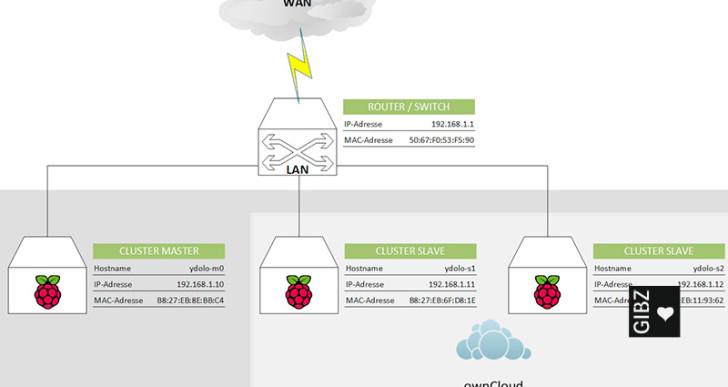 YDOLO OwnCloud – Projektarbeit im CST-Unterricht der Informatiker 4C